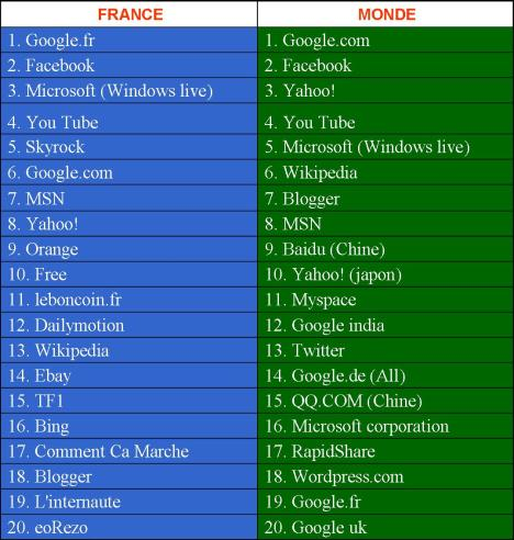 le web en chiffres